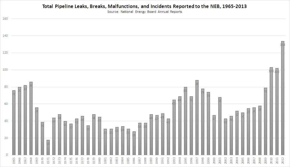 NEBPipelineFailures 1965-2013